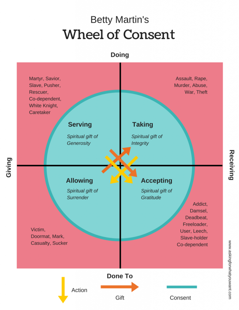 Betty Martin's Wheel of Consent